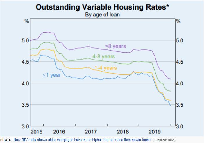 RBA Variable Housing Rates